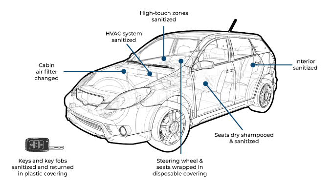 Vehicle Sanitization Process